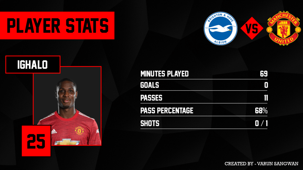 Ighalo was abysmal throughout the game for Manchester United