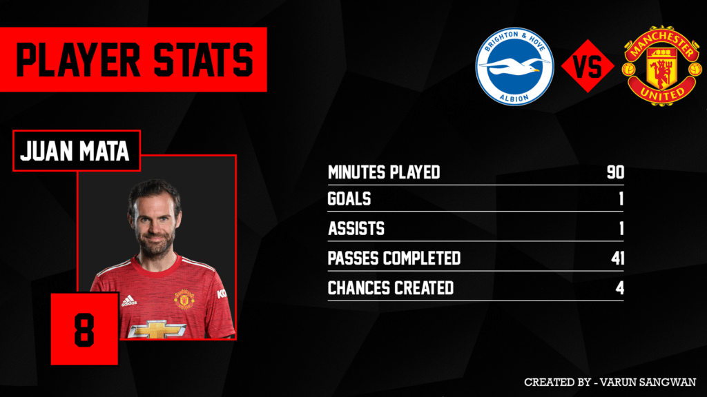 An impressive game for the Spaniard as he got a goal and an assist