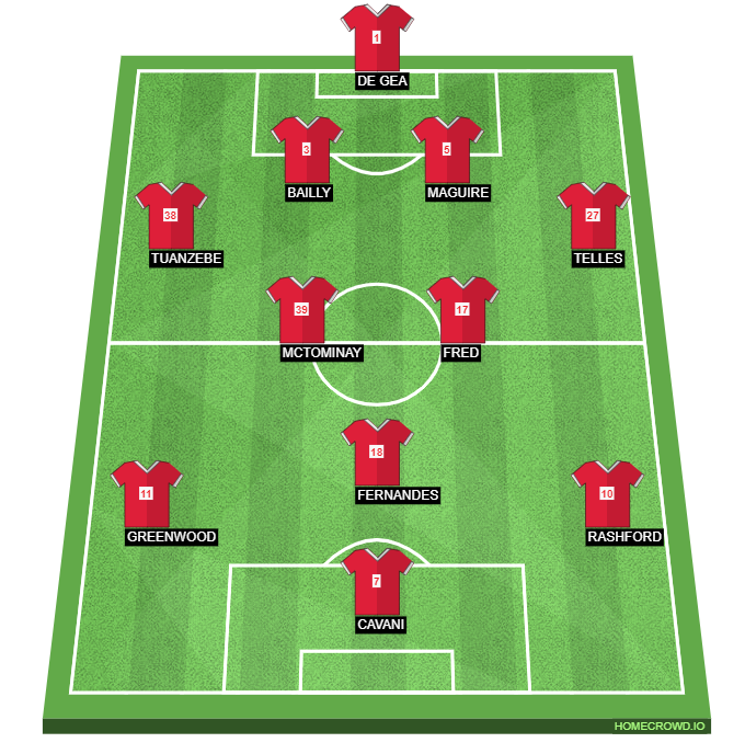 Manchester United expected formation against Wolves
