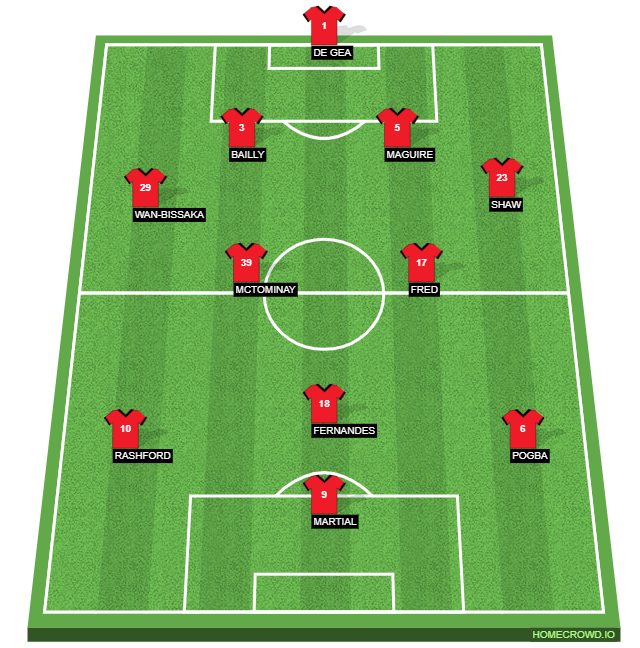 Manchester United's expected formation against Liverpool
