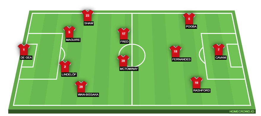 Manchester United Expected Formation Against Arsenal