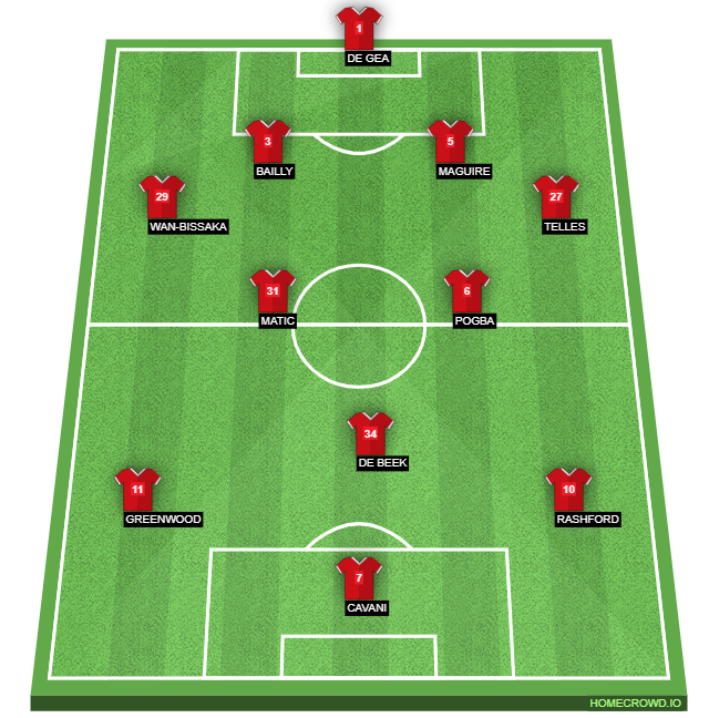 Manchester United's Expected Formation Against Fulham