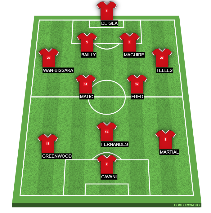 Manchester United's Expected Formation Against Sheffield United