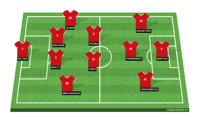 Manchester United's Expected Formation Against Southampton