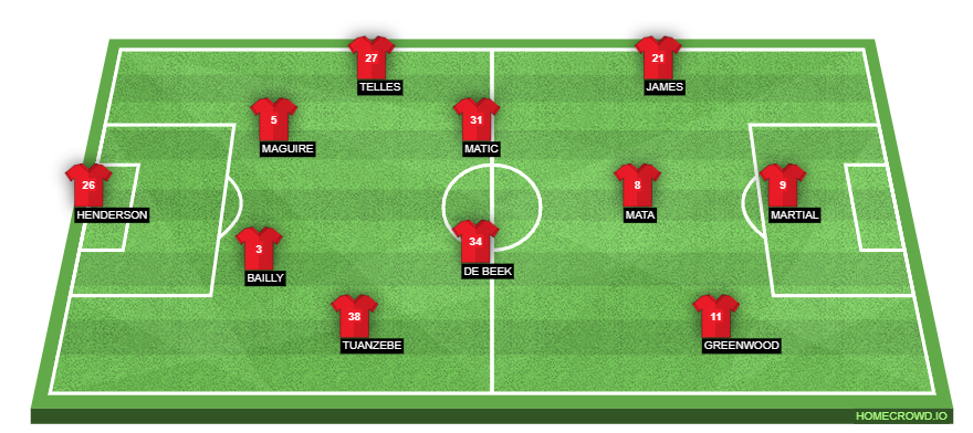 Manchester United likely formation against Watford in the FA Cup