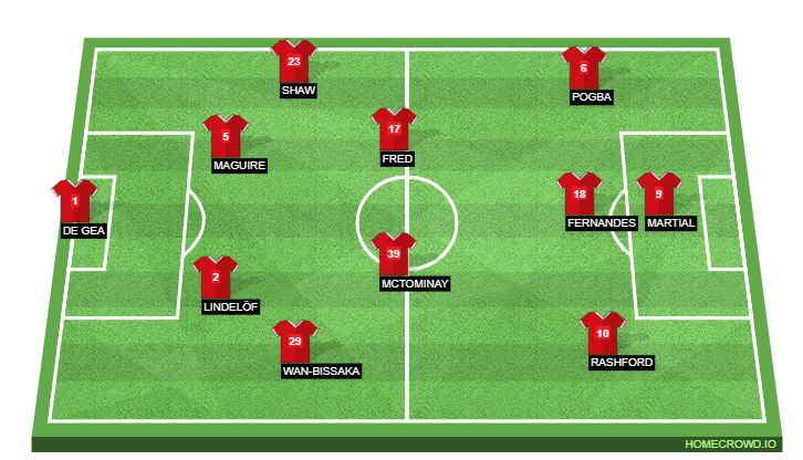 Manchester United's Expected Formation Against Everton